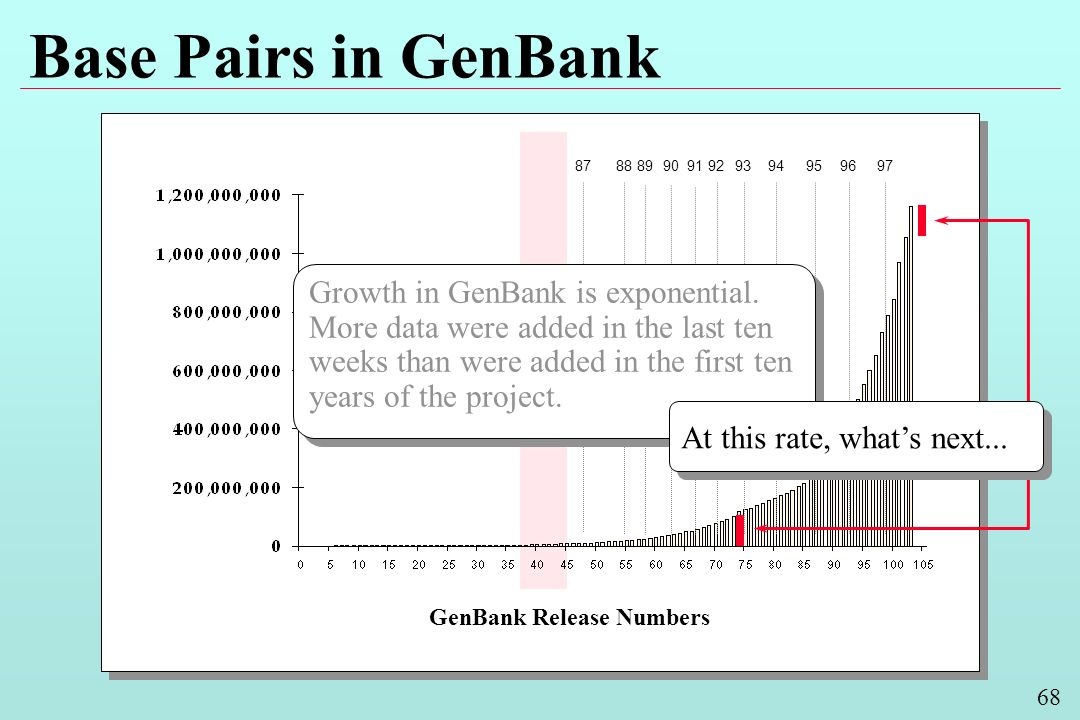 68 Base Pairs in GenBank GenBank Release Numbers Growth in GenBank is exponential.