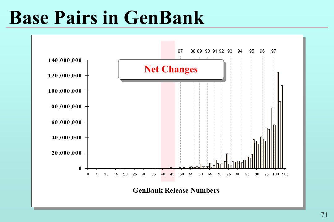 71 Base Pairs in GenBank GenBank Release Numbers 9493929190898887959697 Net Changes