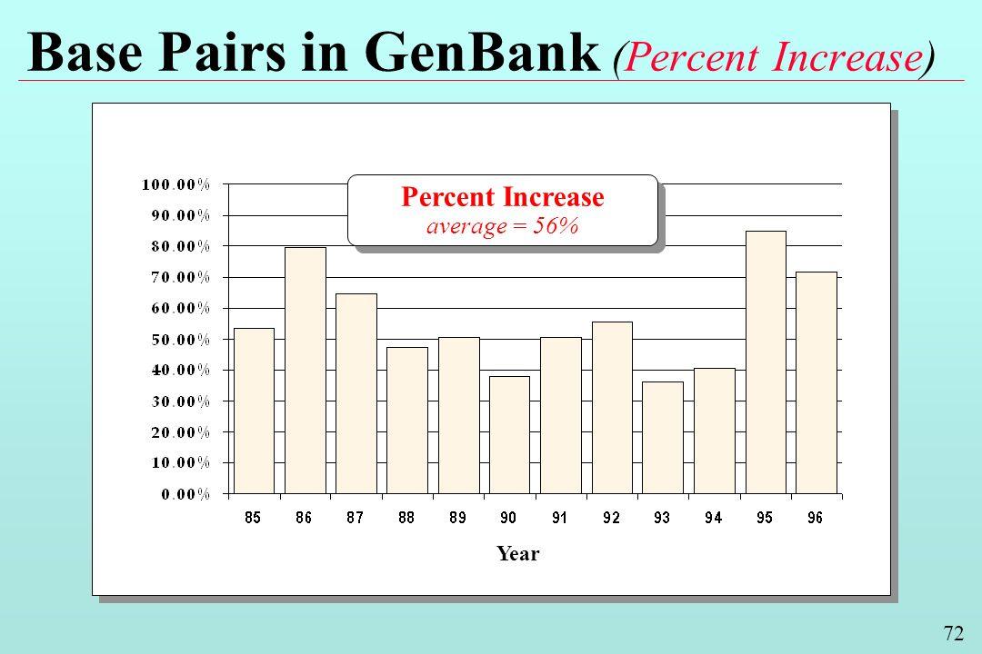 72 Base Pairs in GenBank (Percent Increase) Year Percent Increase average = 56% Percent Increase average = 56%