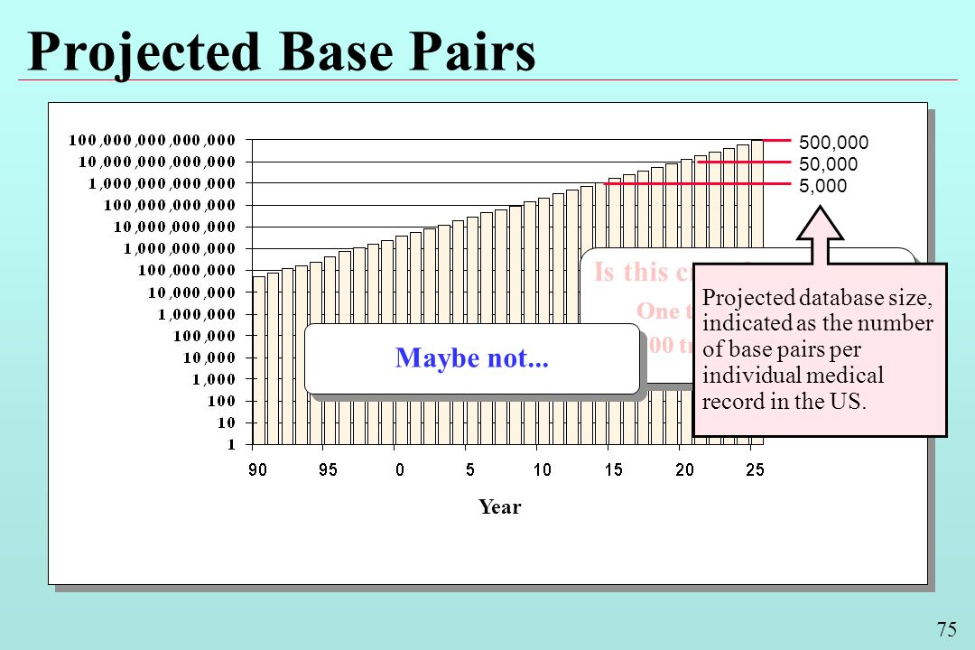 75 Projected Base Pairs Year Is this crazy.