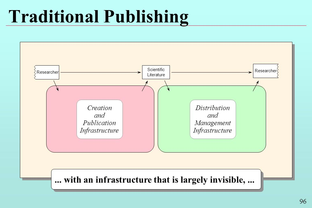 96 Traditional Publishing Scientific Literature Researcher... with an infrastructure that is largely invisible,... Creation and Publication Infrastruc