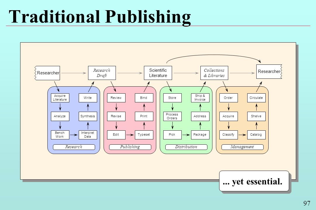 97 Traditional Publishing Management Classify Acquire Order Catalog Shelve Circulate Research Bench Work Analyze Acquire Literature Interpret Data Synthesis Write Distribution Pick Process Orders Store Package Address Ship & Invoice Research Draft Scientific Literature Collections & Libraries Publishing Edit Revise Review Typeset Print Bind Researcher...