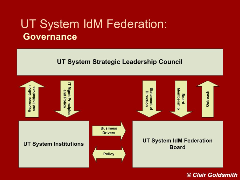UT System IdM Federation: Governance © Clair Goldsmith