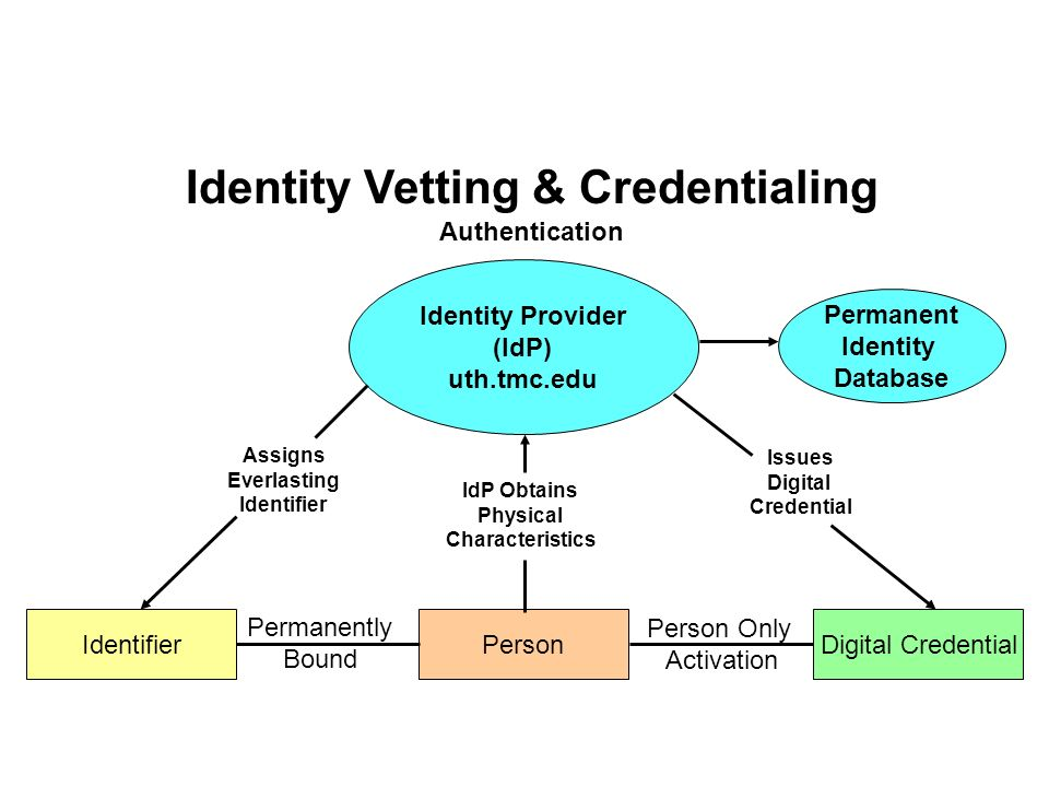 Identity Provider (IdP) uth.tmc.edu Person IdP Obtains Physical Characteristics Identity Vetting & Credentialing Authentication Identifier Permanently Bound Assigns Everlasting Identifier Digital Credential Issues Digital Credential Person Only Activation Permanent Identity Database