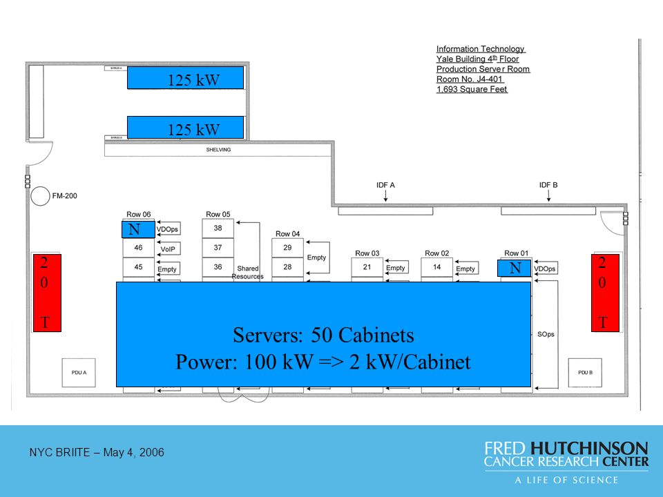 NYC BRIITE – May 4, 2006 125 kW N 20T20T 20T20T Servers: 50 Cabinets Power: 100 kW => 2 kW/Cabinet N