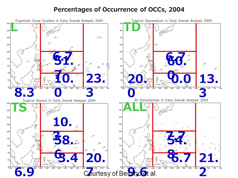 Percentages of Occurrence of OCCs, 2004 LTD TS ALL 8.3 6.7 51. 7 10. 0 23. 3 20. 0 6.7 60. 0 0.013. 3 6.9 10. 3 58. 6 3.420. 7 9.6 7.7 54. 8 6.721. 2