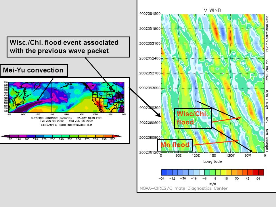 Mn flood Wisc/Chi. flood Mei-Yu convection Wisc./Chi. flood event associated with the previous wave packet