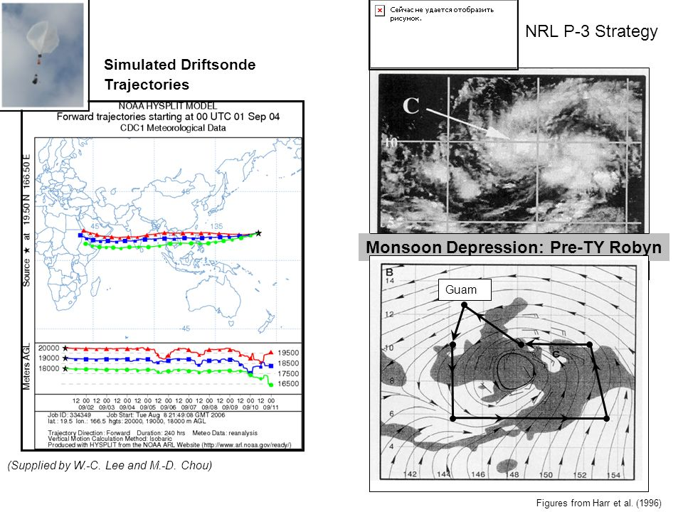 Simulated Driftsonde Trajectories (Supplied by W.-C. Lee and M.-D. Chou) Monsoon Depression: Pre-TY Robyn Guam Figures from Harr et al. (1996) NRL P-3