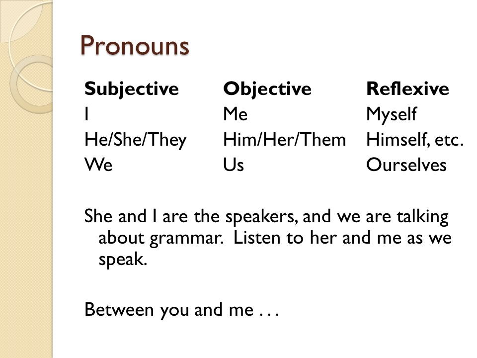 Pronouns SubjectiveObjectiveReflexive IMeMyself He/She/TheyHim/Her/ThemHimself, etc. WeUsOurselves She and I are the speakers, and we are talking abou