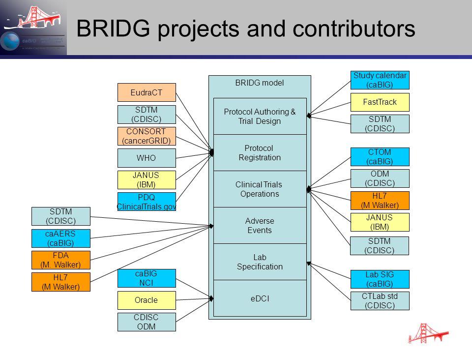 BRIDG projects and contributors BRIDG model Protocol Authoring & Trial Design FDA (M. Walker) HL7 (M Walker) SDTM (CDISC) caAERS (caBIG) PDQ ClinicalT