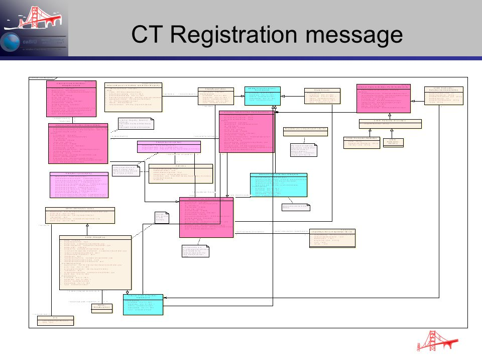 CT Registration message