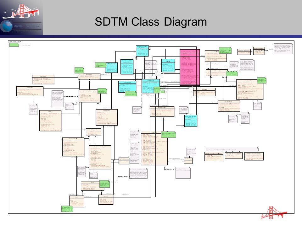 SDTM Class Diagram