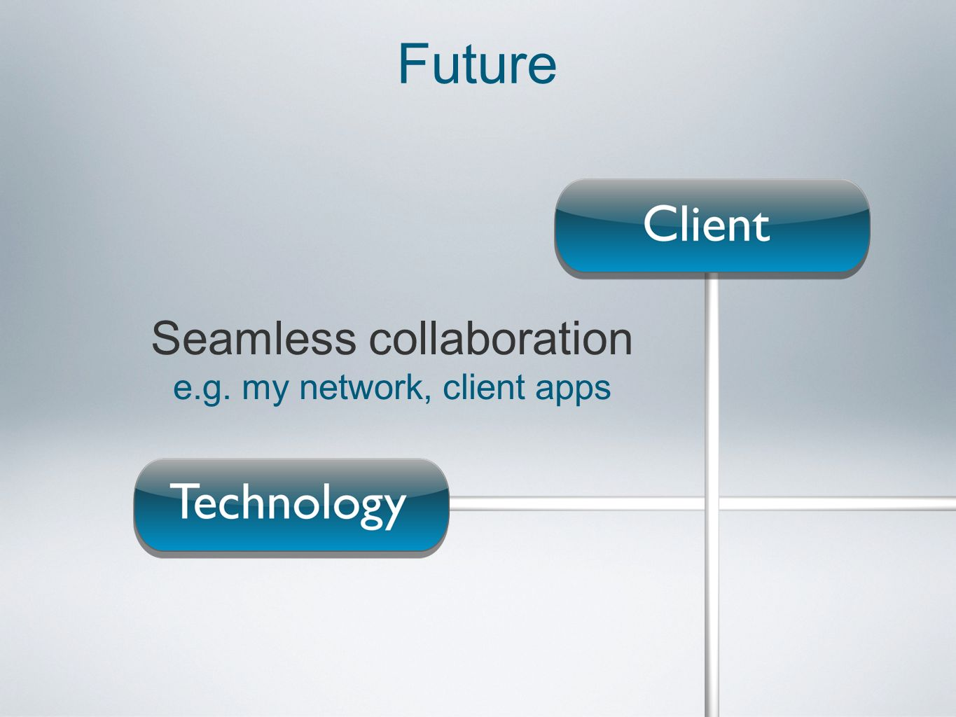 Seamless collaboration e.g. my network, client apps