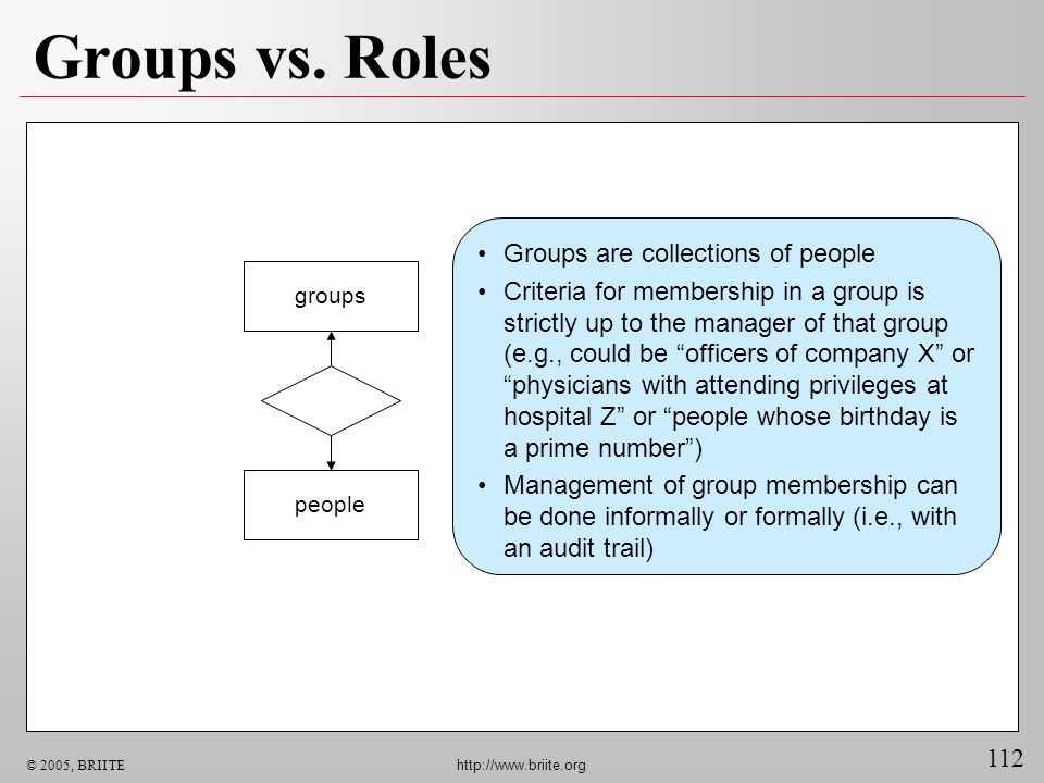 112 © 2005, BRIITE http://www.briite.org Groups vs. Roles Groups are collections of people Criteria for membership in a group is strictly up to the ma