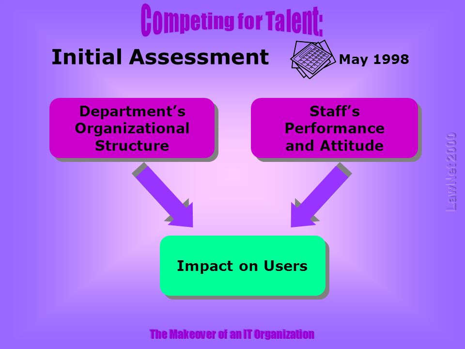 The Makeover of an IT Organization Departments Organizational Structure Staffs Performance and Attitude Impact on Users Initial Assessment May 1998