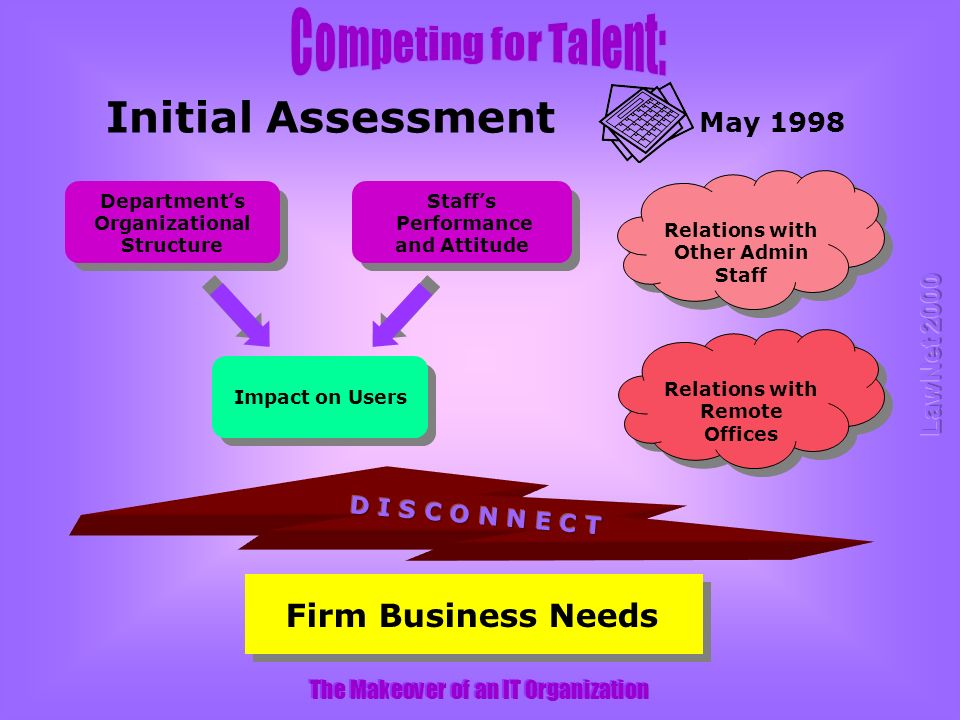 The Makeover of an IT Organization Departments Organizational Structure Staffs Performance and Attitude Impact on Users Initial Assessment May 1998 Relations with Other Admin Staff Relations with Remote Offices Firm Business Needs