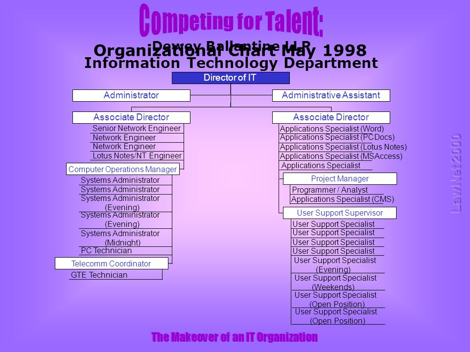 The Makeover of an IT Organization Dewey Ballantine LLP Information Technology Department Organizational Chart May 1998 Director of IT Administrative AssistantAdministrator Associate Director Computer Operations Manager Senior Network Engineer Network Engineer Lotus Notes/NT Engineer Systems Administrator Systems Administrator (Evening) Systems Administrator (Midnight) PC Technician Telecomm Coordinator GTE Technician Applications Specialist (PCDocs) Applications Specialist (Word) Applications Specialist (Lotus Notes) Applications Specialist (MSAccess) Applications Specialist Project Manager Programmer / Analyst Applications Specialist (CMS) User Support Supervisor User Support Specialist User Support Specialist (Evening) User Support Specialist User Support Specialist (Weekends) User Support Specialist (Open Position)