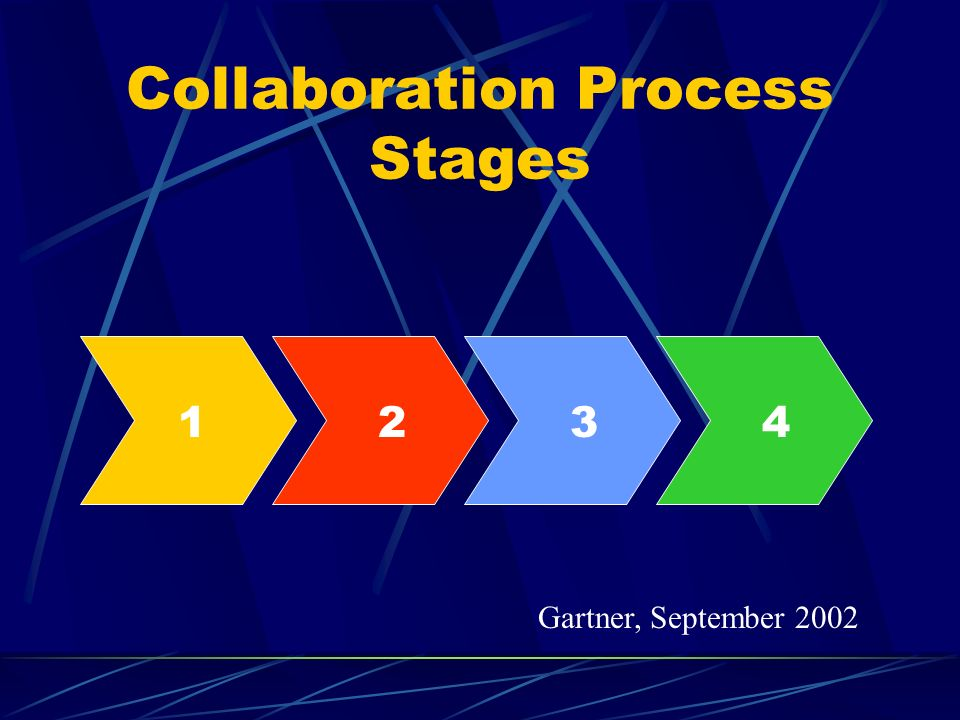 Collaboration Process Stages 1234 Gartner, September 2002