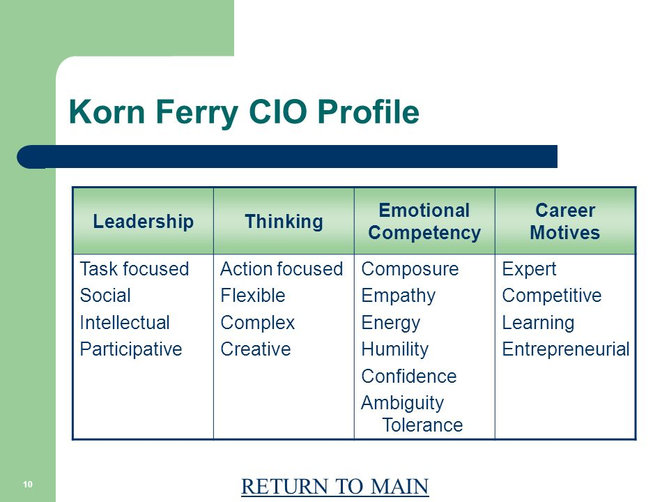 RETURN TO MAIN 10 Korn Ferry CIO Profile LeadershipThinking Emotional Competency Career Motives Task focused Social Intellectual Participative Action