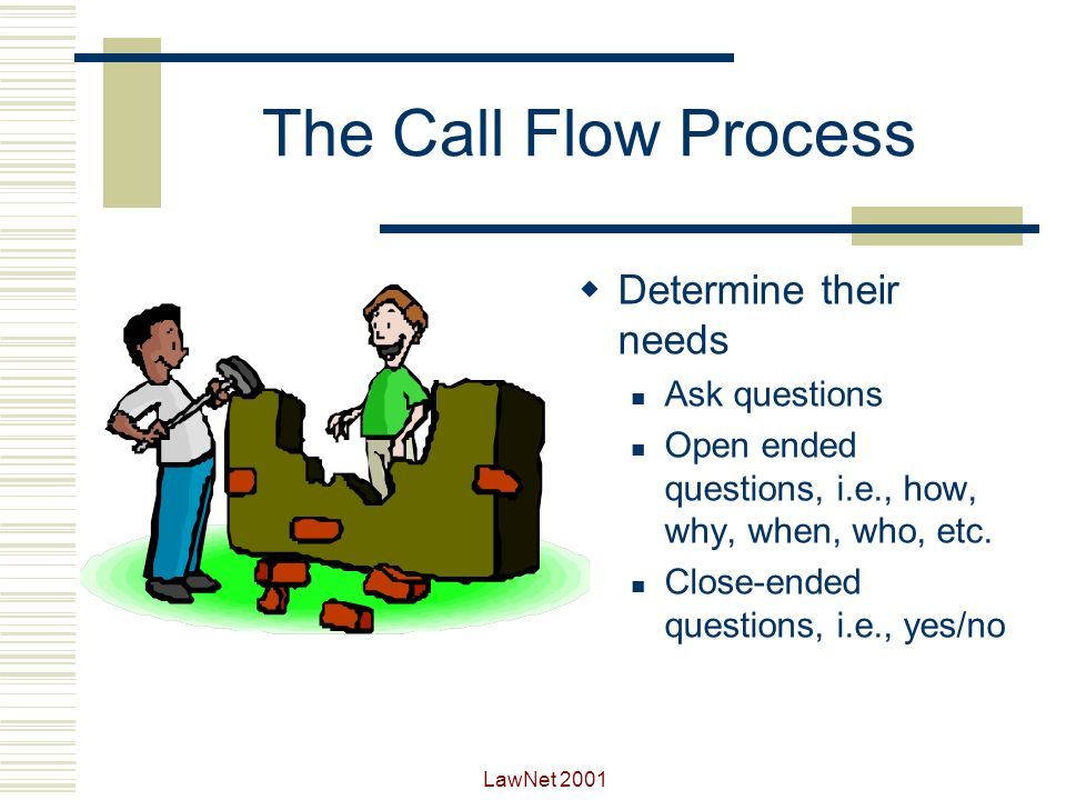 LawNet 2001 The Call Flow Process Listen Ask questions Repeat or paraphrase Respond with short messages Visualize the problem or situation Dont tune out