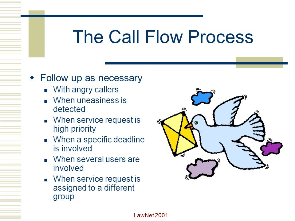 LawNet 2001 The Call Flow Process Conclude the call Smile with positive attitude Use their name Review plan of action Offer further assistance Thank you.