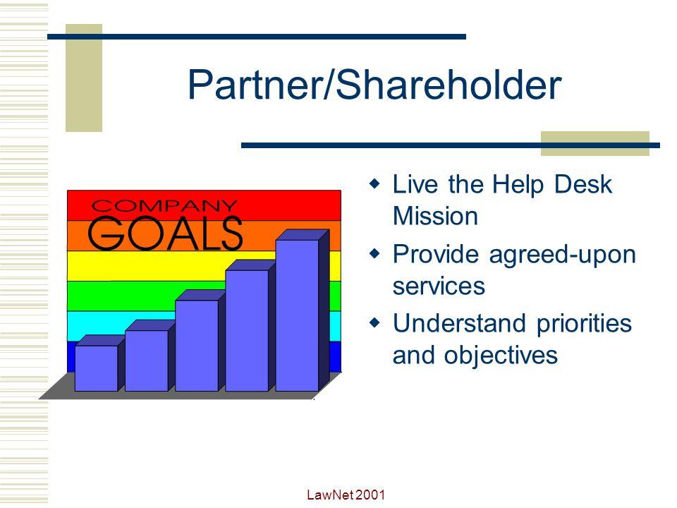LawNet 2001 Roles of the Help Desk Analyst Partner/Shareholder Problem Eliminator Communicator Data gatherer Expert Customer Service Representative