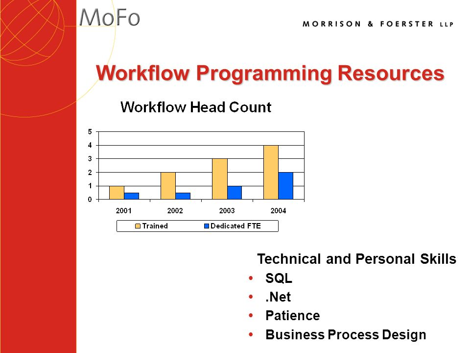 Workflow Programming Resources Technical and Personal Skills ŸSQL Ÿ.Net ŸPatience ŸBusiness Process Design