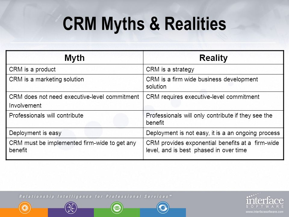 CRM Myths & Realities MythReality CRM is a productCRM is a strategy CRM is a marketing solutionCRM is a firm wide business development solution CRM do