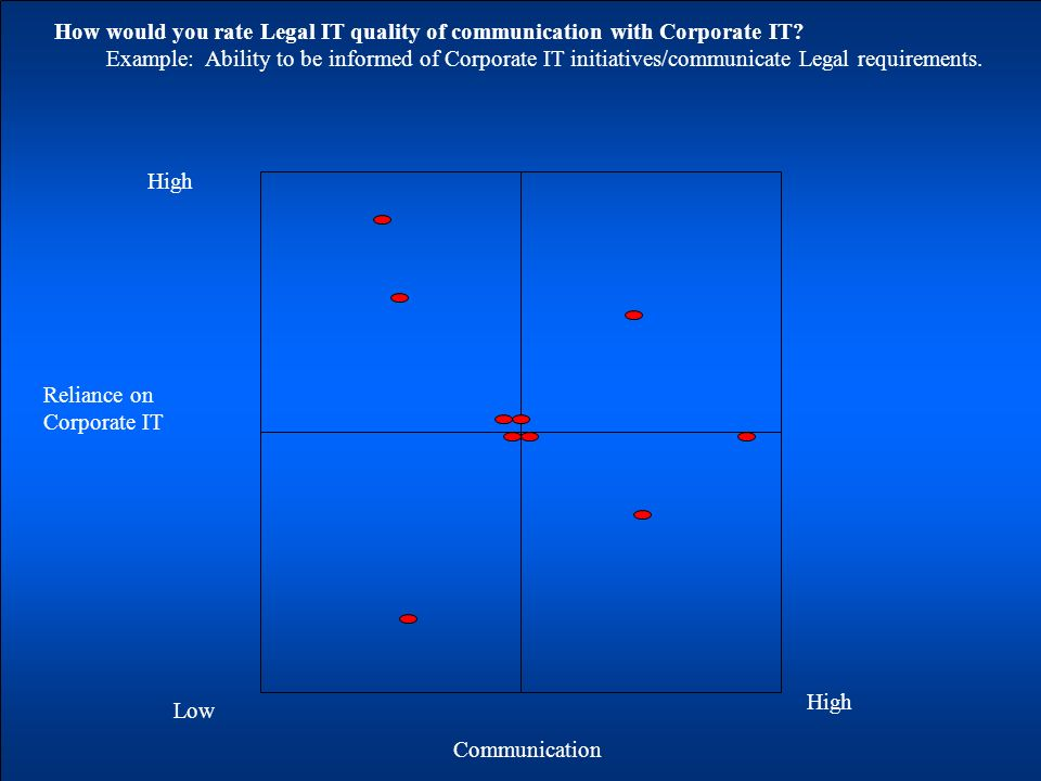 Reliance on Corporate IT Communication Low High How would you rate Legal IT quality of communication with Corporate IT.
