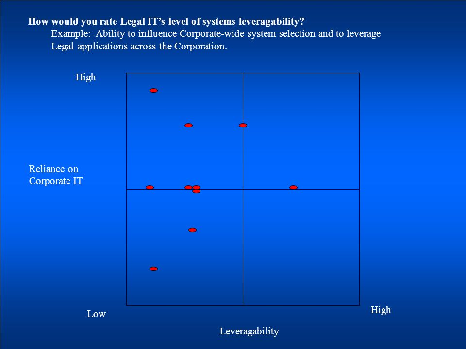 Reliance on Corporate IT Leveragability Low High How would you rate Legal ITs level of systems leveragability.
