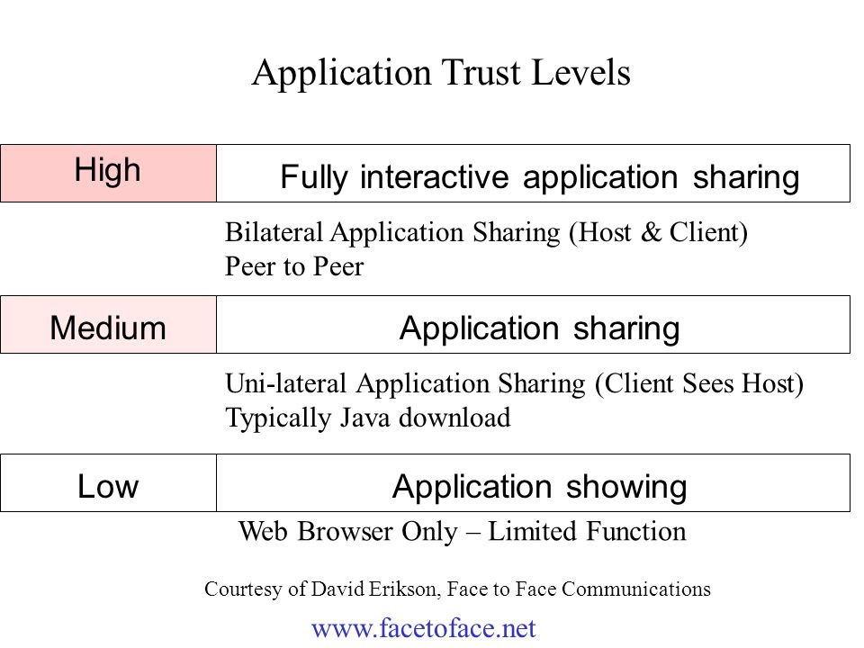 Trust Levels* High Fully interactive application sharing Medium Low Application sharing Application showing Bilateral Application Sharing (Host & Client) Peer to Peer Uni-lateral Application Sharing (Client Sees Host) Typically Java download Web Browser Only – Limited Function www.facetoface.net Application Trust Levels Courtesy of David Erikson, Face to Face Communications