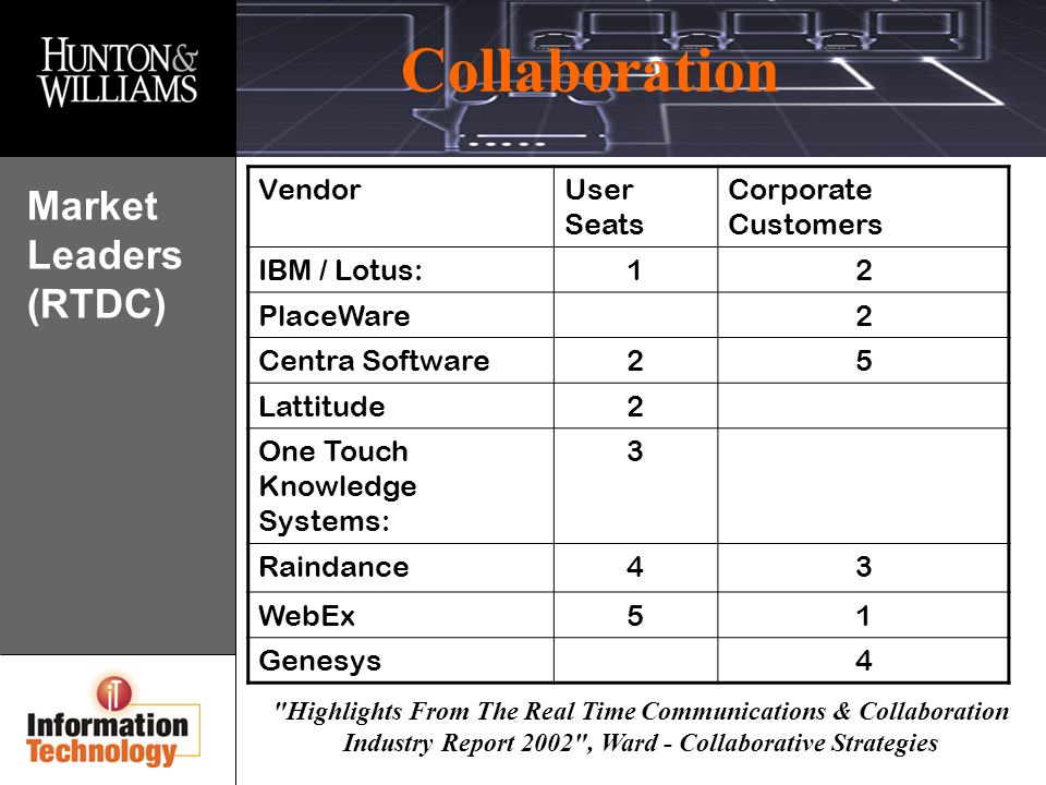Collaboration Highlights From The Real Time Communications & Collaboration Industry Report 2002 , Ward - Collaborative Strategies Market Leaders (RTDC) VendorUser Seats Corporate Customers IBM / Lotus:12 PlaceWare2 Centra Software25 Lattitude2 One Touch Knowledge Systems: 3 Raindance43 WebEx51 Genesys4