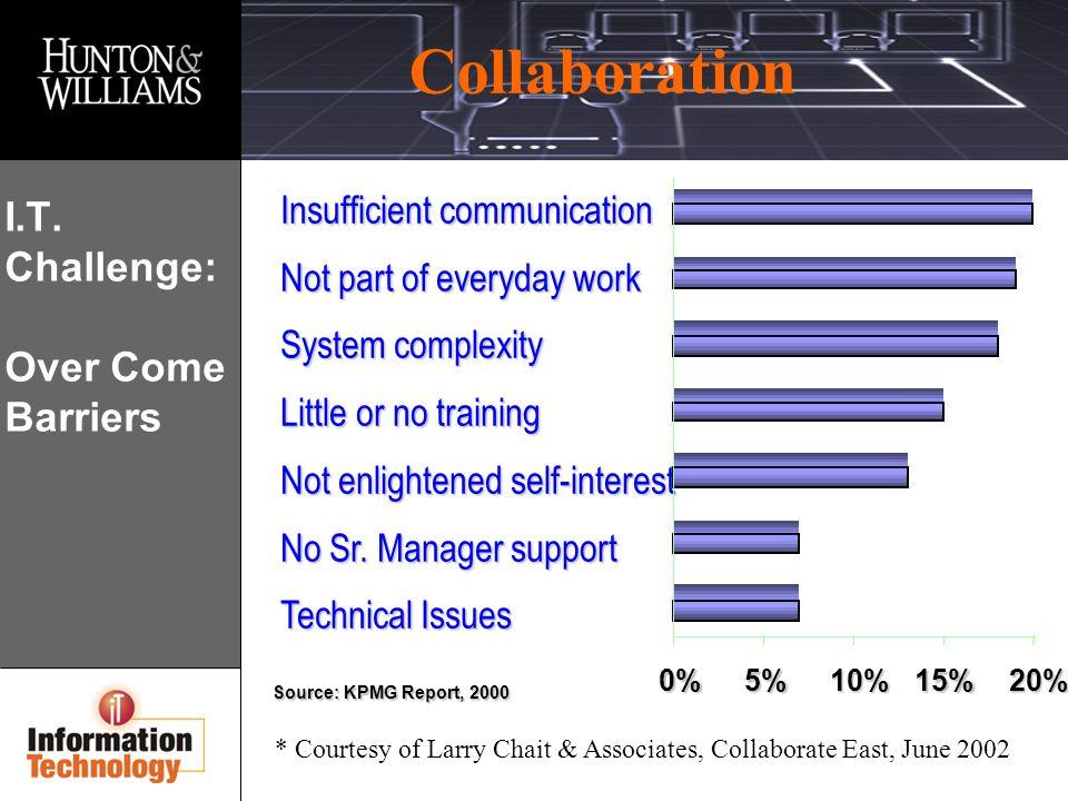 Collaboration I.T.