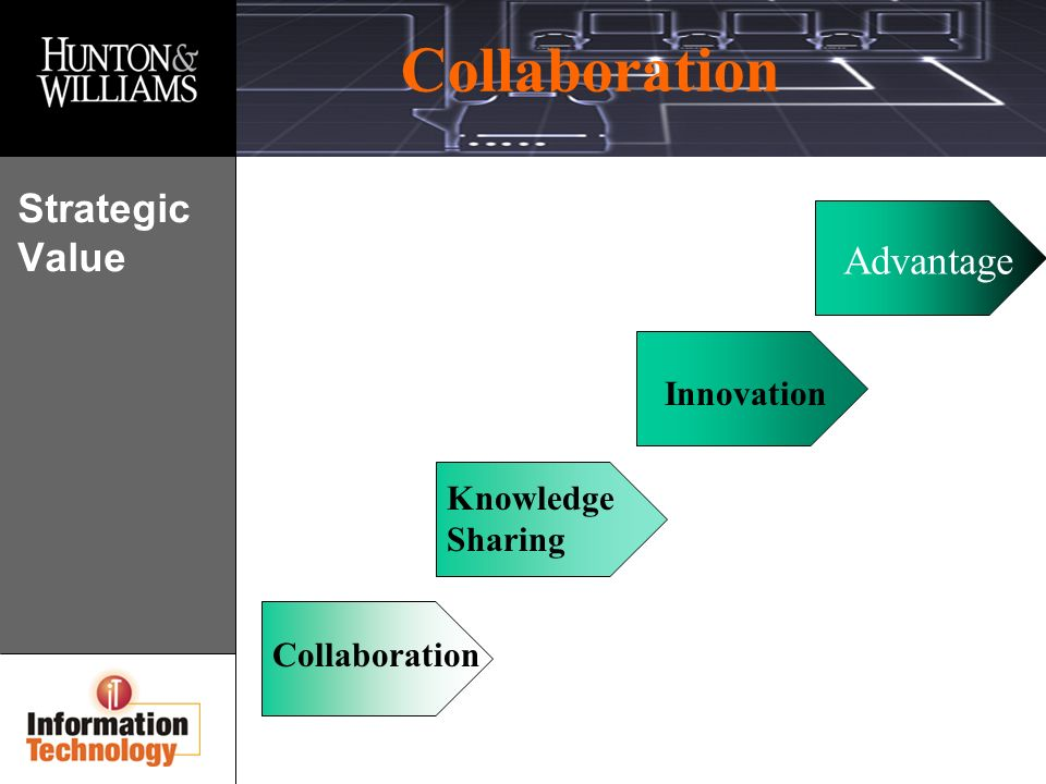 Collaboration Strategic Value Collaboration Knowledge Sharing Innovation Advantage