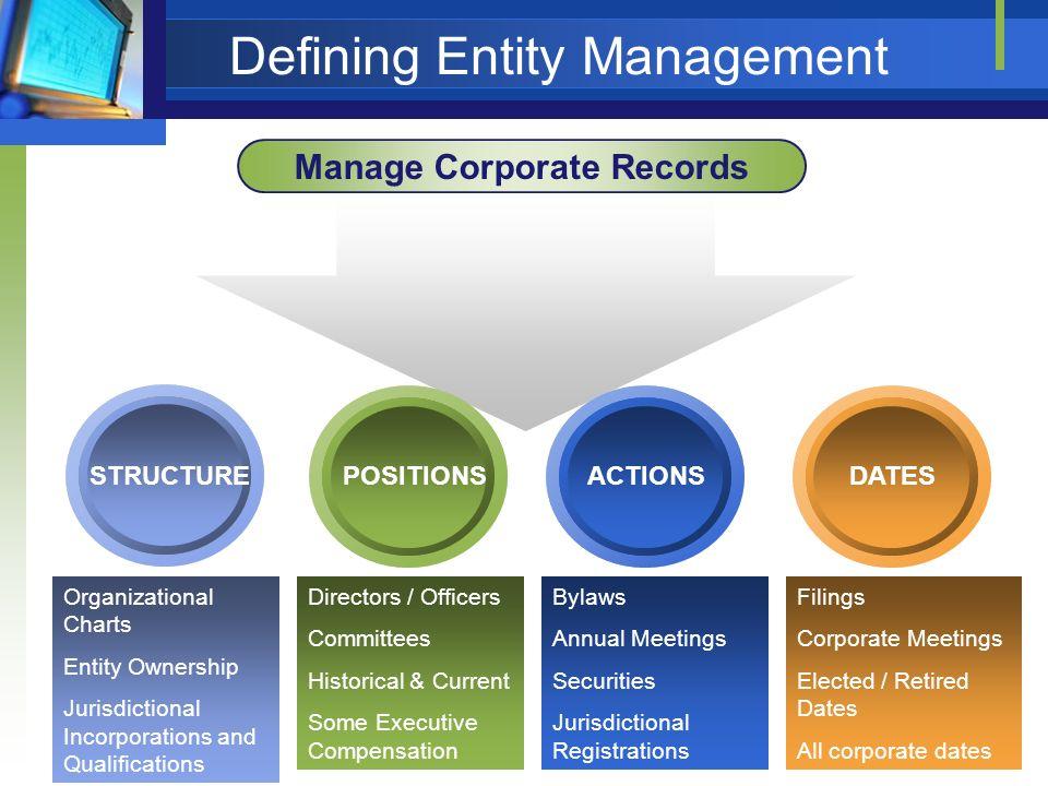 Defining Entity Management Manage Corporate Records STRUCTUREACTIONSPOSITIONSDATES Organizational Charts Entity Ownership Jurisdictional Incorporation