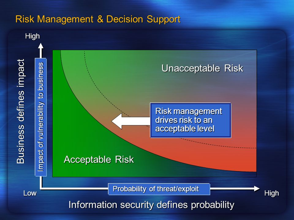 Risk Management & Decision Support Unacceptable Risk Acceptable Risk Information security defines probability Probability of threat/exploit Impact of