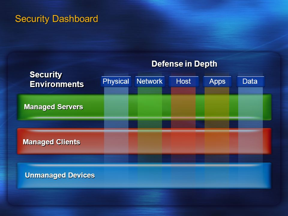 Security Dashboard Security Environments Unmanaged Devices Managed Clients Managed Servers PhysicalNetworkHost AppsData Defense in Depth