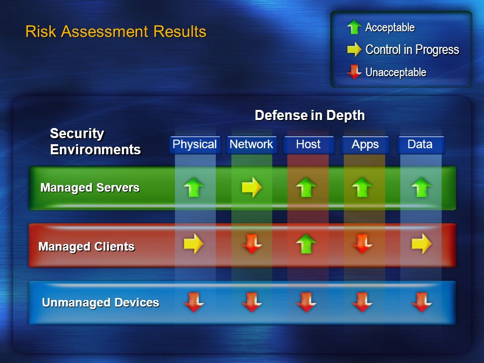 Risk Assessment Results Security Environments Unmanaged Devices Managed Clients Managed Servers PhysicalNetworkHost AppsData Defense in Depth Unaccept