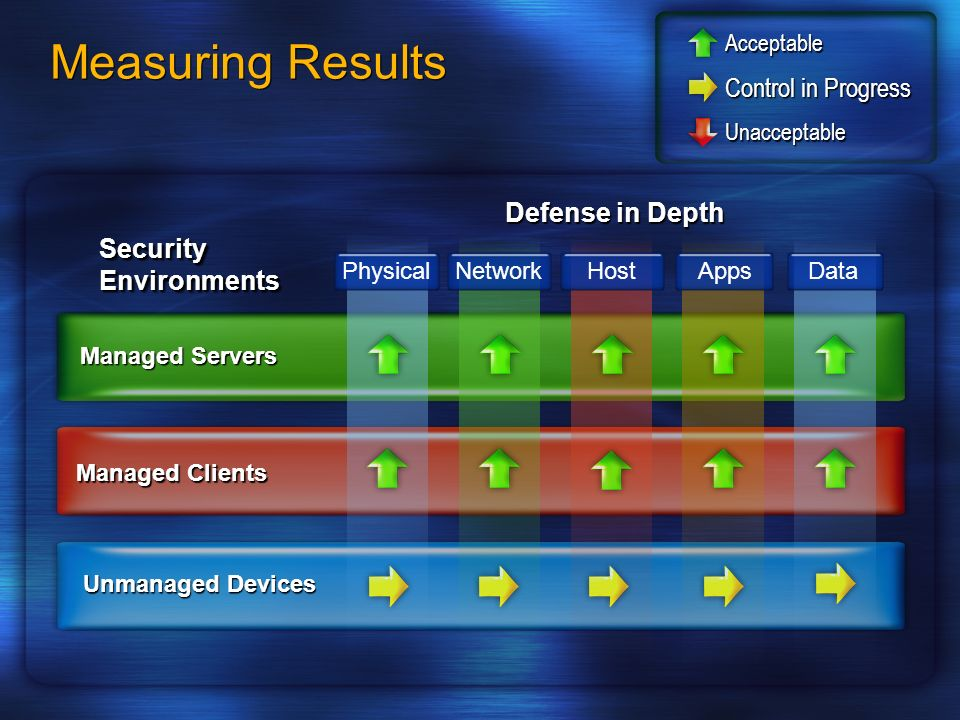 Measuring Results Security Environments Unmanaged Devices Managed Clients Managed Servers PhysicalNetworkHost AppsData Defense in Depth Unacceptable C