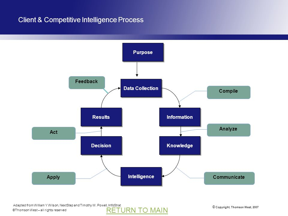 © Copyright, Thomson West, 2007 RETURN TO MAIN Compile Client & Competitive Intelligence Process Data Collection Information Knowledge Intelligence Decision Results Analyze CommunicateApply Act Adapted from William Y Wilson, NextStep and Timothy W.