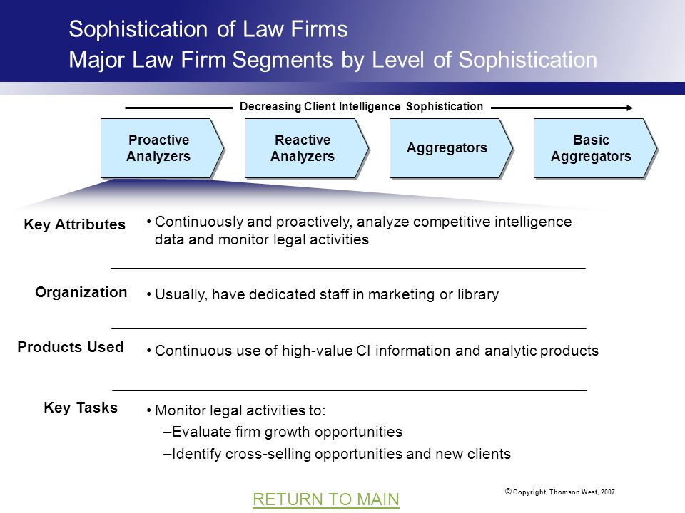 © Copyright, Thomson West, 2007 RETURN TO MAIN Sophistication of Law Firms Major Law Firm Segments by Level of Sophistication Basic Aggregators Aggregators Reactive Analyzers Key Attributes Organization Products Used Proactive Analyzers Usually, have dedicated staff in marketing or library Continuously and proactively, analyze competitive intelligence data and monitor legal activities Continuous use of high-value CI information and analytic products Decreasing Client Intelligence Sophistication Key Tasks Monitor legal activities to: –Evaluate firm growth opportunities –Identify cross-selling opportunities and new clients
