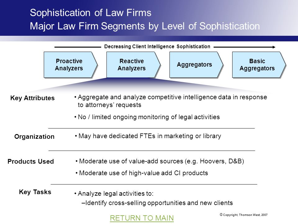 © Copyright, Thomson West, 2007 RETURN TO MAIN Sophistication of Law Firms Major Law Firm Segments by Level of Sophistication Basic Aggregators Aggregators Reactive Analyzers Proactive Analyzers May have dedicated FTEs in marketing or library Aggregate and analyze competitive intelligence data in response to attorneys requests No / limited ongoing monitoring of legal activities Moderate use of value-add sources (e.g.