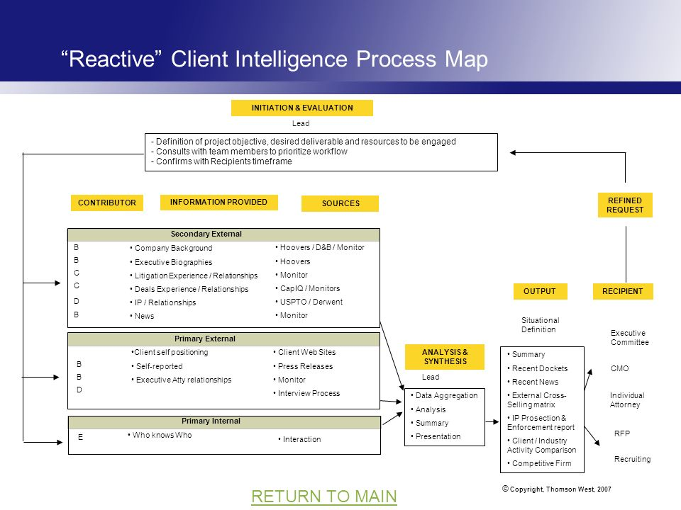 © Copyright, Thomson West, 2007 RETURN TO MAIN Reactive Client Intelligence Process Map CONTRIBUTOR Secondary External Primary External Primary Intern