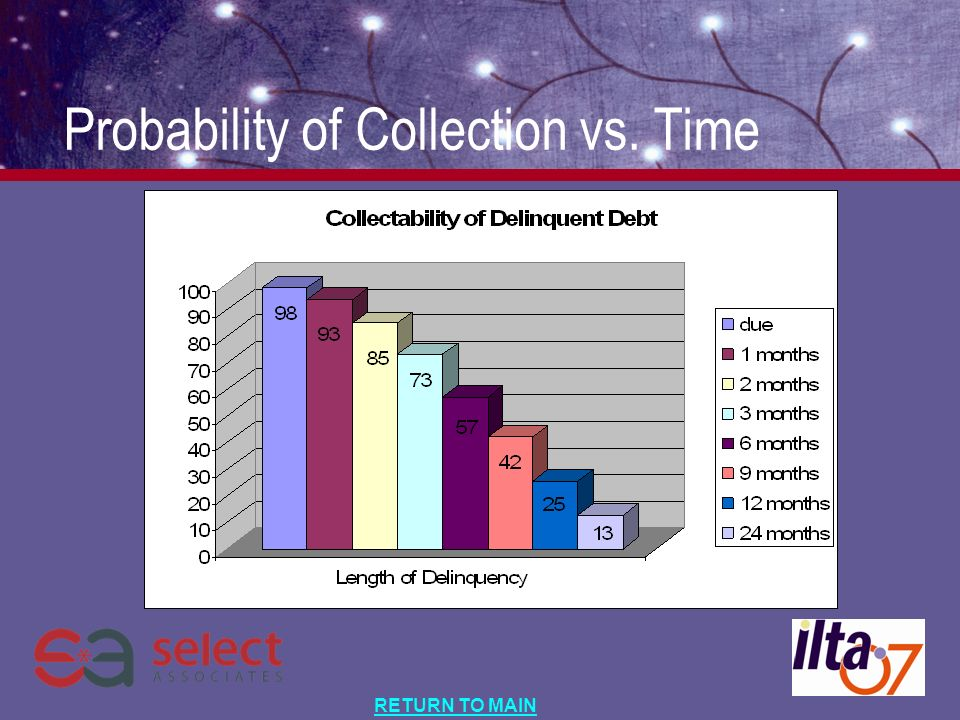 RETURN TO MAIN Probability of Collection vs. Time