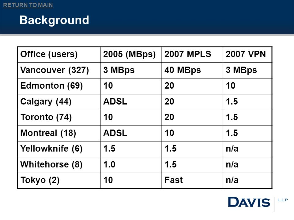 RETURN TO MAIN Background Office (users)2005 (MBps)2007 MPLS2007 VPN Vancouver (327)3 MBps40 MBps3 MBps Edmonton (69)102010 Calgary (44)ADSL201.5 Toronto (74)10201.5 Montreal (18)ADSL101.5 Yellowknife (6)1.5 n/a Whitehorse (8)1.01.5n/a Tokyo (2)10Fastn/a
