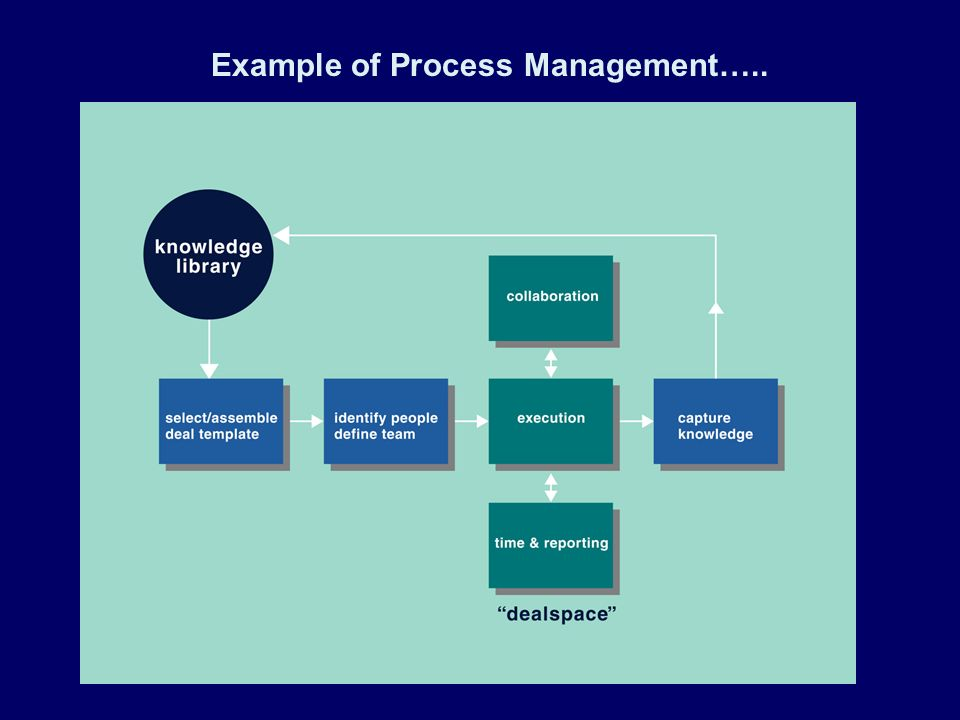 Example of Process Management…..