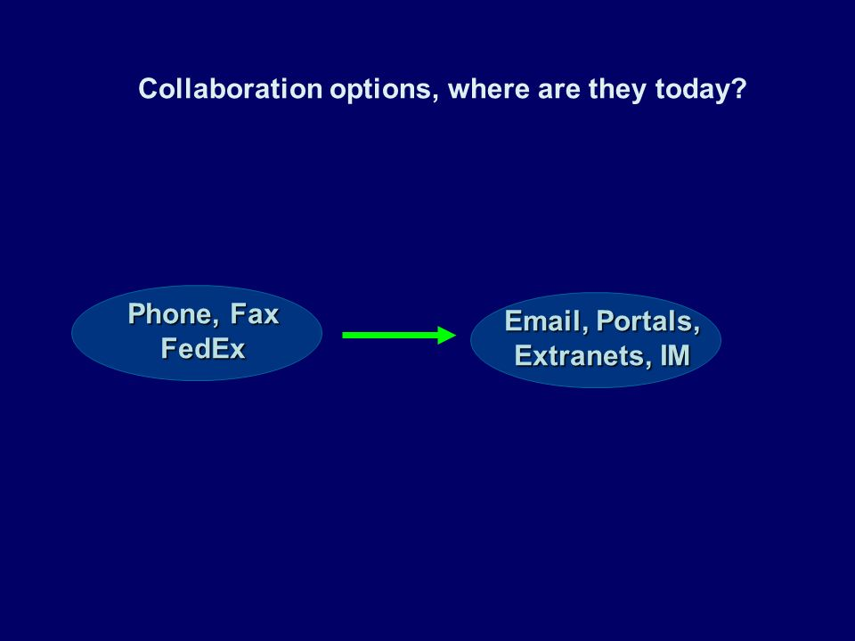 Collaboration options, where are they today Phone, Fax FedEx Email, Portals, Extranets, IM