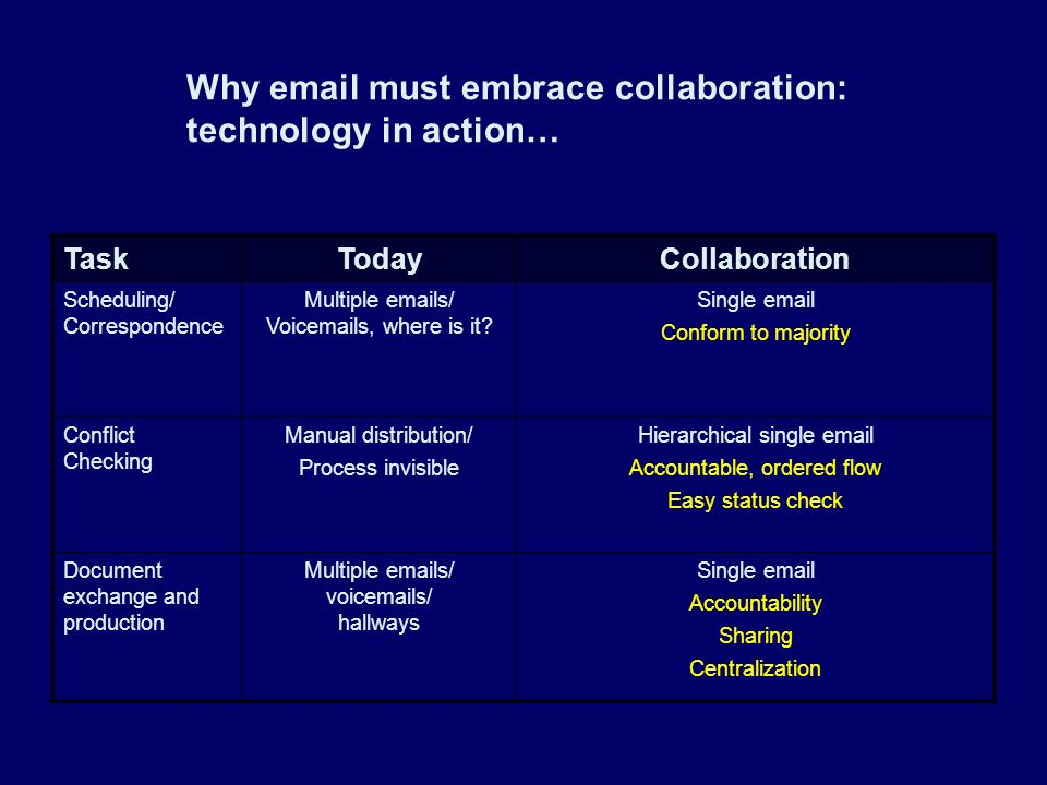 Why email must embrace collaboration: technology in action… TaskTodayCollaboration Scheduling/ Correspondence Multiple emails/ Voicemails, where is it