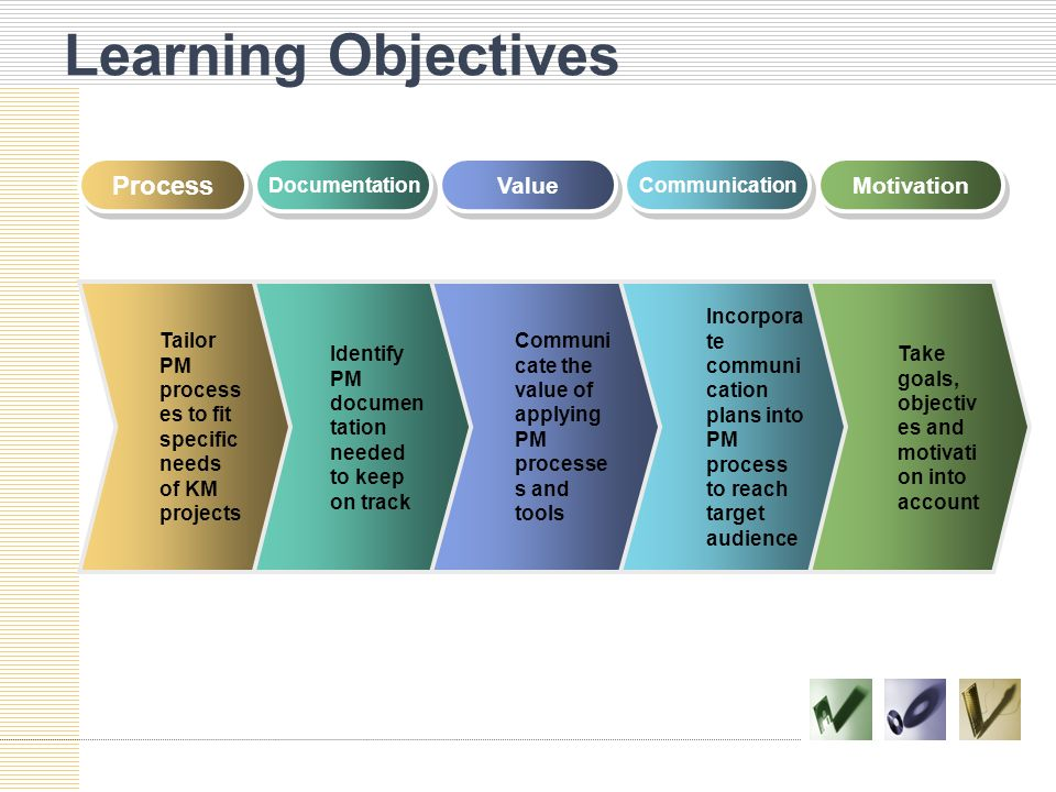 Learning Objectives Incorpora te communi cation plans into PM process to reach target audience Identify PM documen tation needed to keep on track Tail