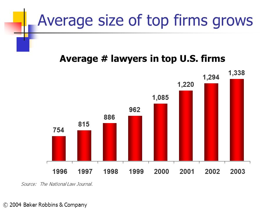 © 2004 Baker Robbins & Company Average size of top firms grows 754 815 886 962 1,085 1,220 1,294 1,338 19961997199819992000200120022003 Source: The Na